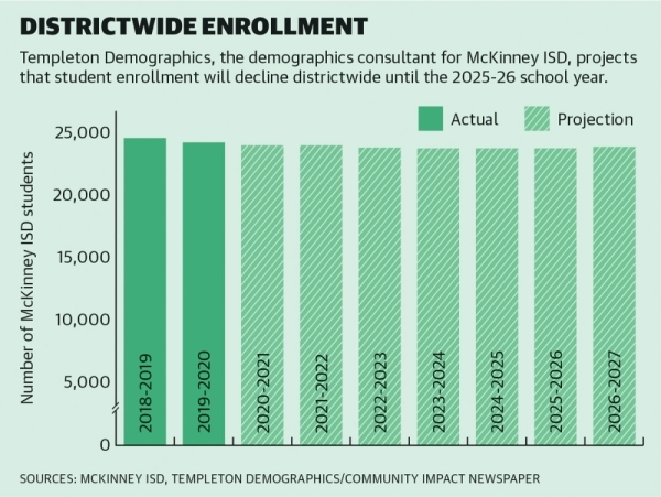 McKinney ISD's enrollment is expected to continue decreasing until the 2025-26 school year, according to the most recent demographic data.