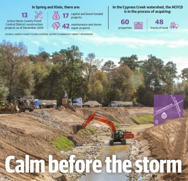 Construction is underway on a $2.8 million flood control project to address erosion on Spring Gully. (Hannah Zedaker/Community Impact Newspaper)