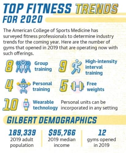 Gilbert fitness, Gilbert gymnasiums