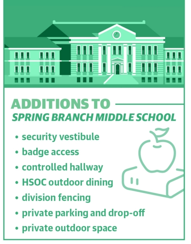 Spring Branch Middle School additions