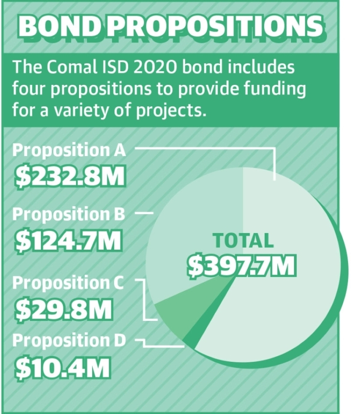 Source: Comal ISD/Community Impact Newspaper