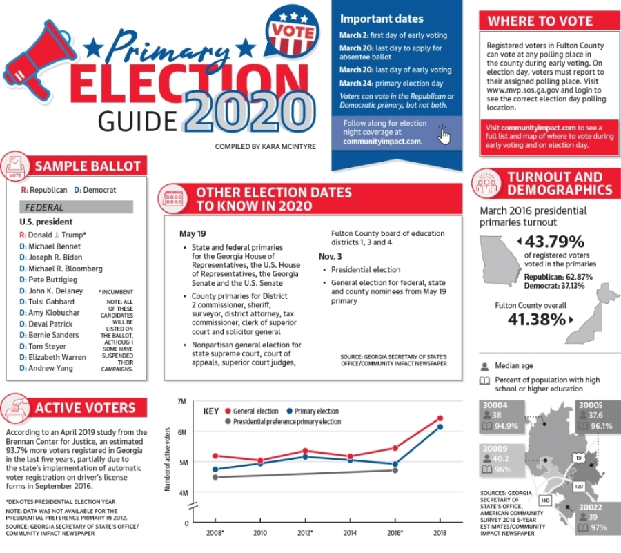 2020 Primary Election Guide