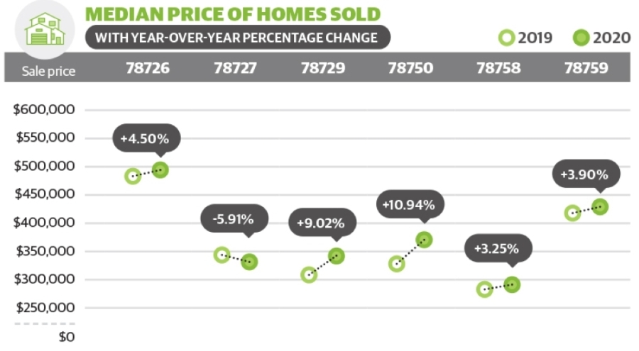 A couple of ZIP codes in Northwest Austin are experiencing substantial year-over-year home price increases. (Community Impact Newspaper)