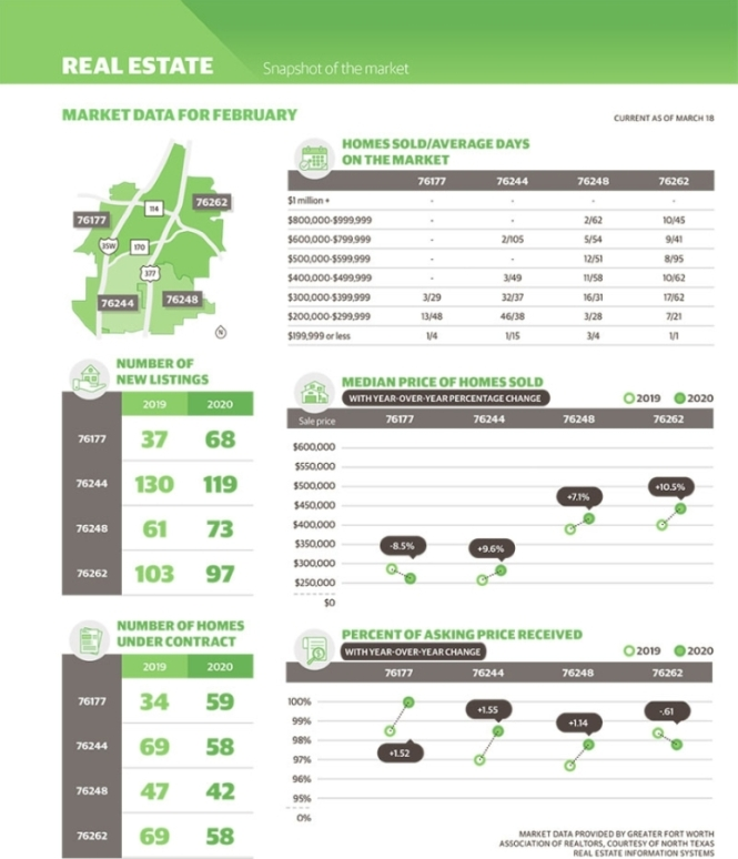 Available market data shows trends in the Keller, Roanoke, northeast Fort Worth areas from February 2019 to February 2020. (Katherine Borey/Community Impact Newspaper)