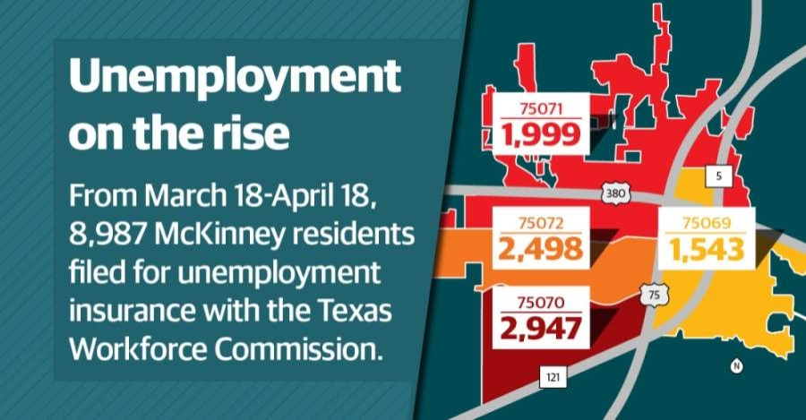 Nearly 9,000 residents within the four McKinney ZIP codes covered by Community Impact Newspaper filed for unemployment insurance between March 18-April 18, according to data from the Texas Workforce Commission. (Graphic by Michelle Degard/Community Impact Newspaper)