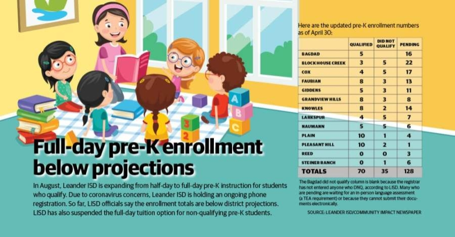 Leander ISD's pre-K enrollment for the 2020-21 school year is lower than officials expected.