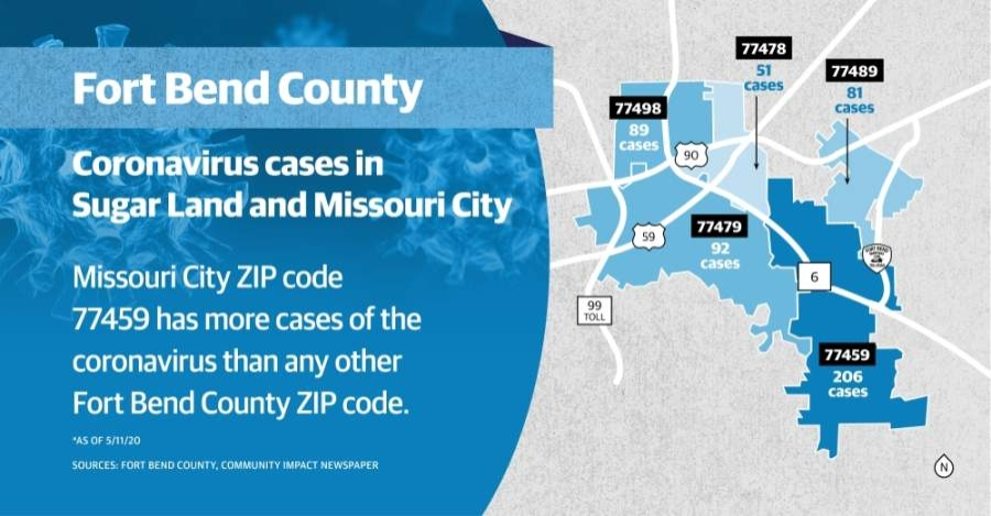 Missouri City ZIP code 77459 has more cases of the coronavirus than any other Fort Bend County ZIP code. (Chase Brooks/Community Impact Newspaper)
