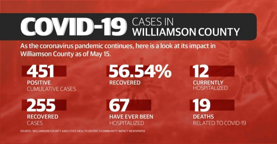 Williamson County saw seven additional coronavirus-related deaths this week. Here is a breakdown. (Chance Flowers/ Community Impact Newspaper)