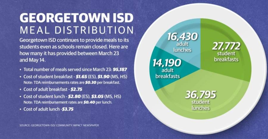 As of May 14, Georgetown ISD has served 95,187 meals to students and their families since March 23, the district shared with Community Impact Newspaper. (Chance Flowers/Community Impact Newspaper)