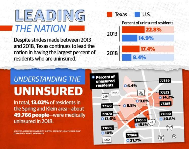 More than 49,700 residents within the Spring- and Klein-area's nine ZIP codes are uninsured, according to 2018 five-year estimates from the U.S. Census Bureau—about 13% of the area's total population. (Graphics by Ronald Winters/Community Impact Newspaper)