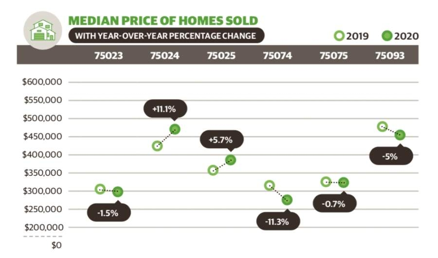 This information was provided by the Collin County Association of Realtors. (Graphic by Chase Autin/Community Impact Newspaper)