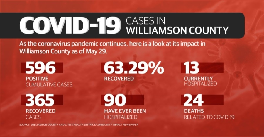 Take a look at how coronavirus impacted Williamson County this week. (Chance Flowers/Community Impact Newspaper)