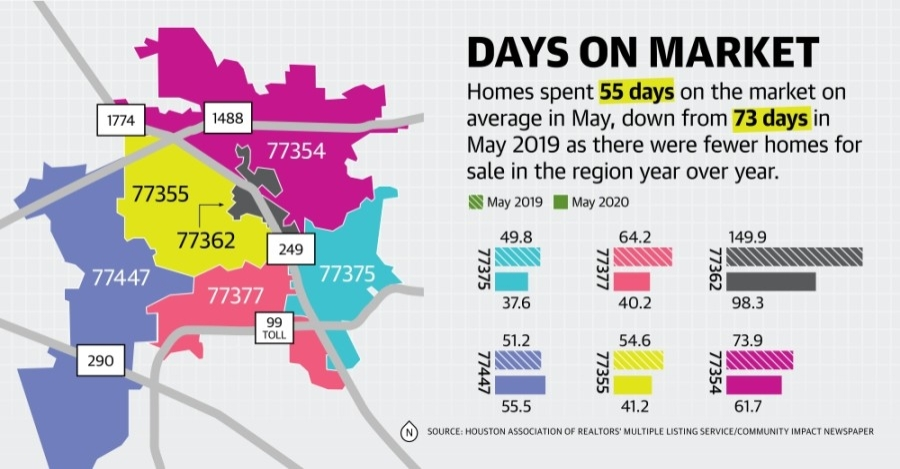 Homes are selling faster year over year in Tomball and Magnolia, according to May data. (Source: Houston Association of Realtors)