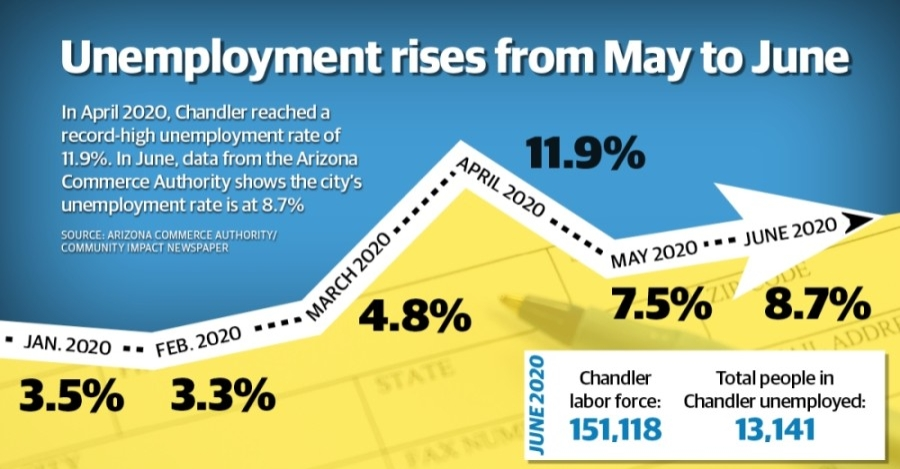 The city of Chandler saw its highest unemployment rate in history in April, but May data from the Arizona Commerce Authority showed the rate trending down. In June, the city saw yet another increase from the May unemployment rate. (Community Impact Newspaper staff)