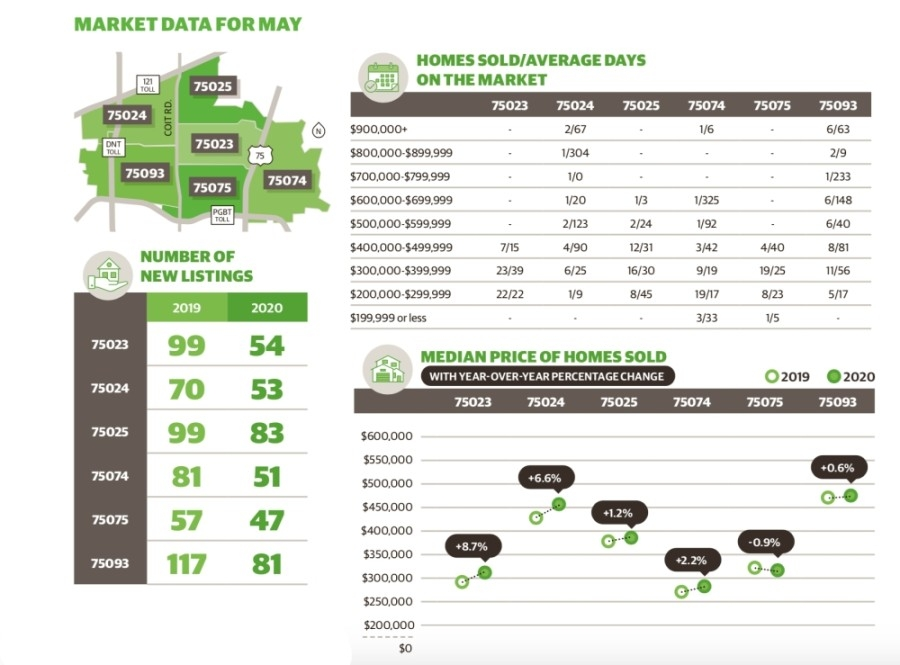 Median sale price rose year over year in Plano during May. (Data provided by Collin County Association of Realtors)