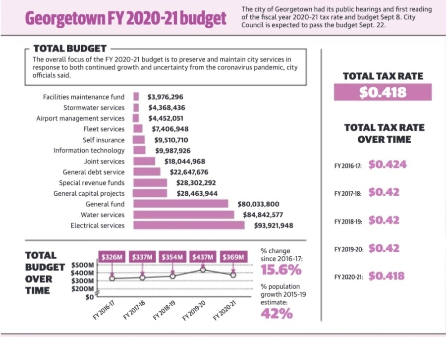 Here is a breakdown of the present and past budgets. (Community Impact Newspaper staff)