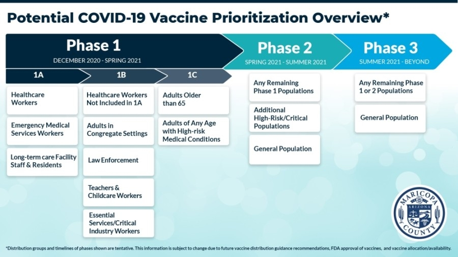 See Maricopa County's plan for COVID-19 vaccine distribution. (Courtesy Maricopa County Department of Public Health)