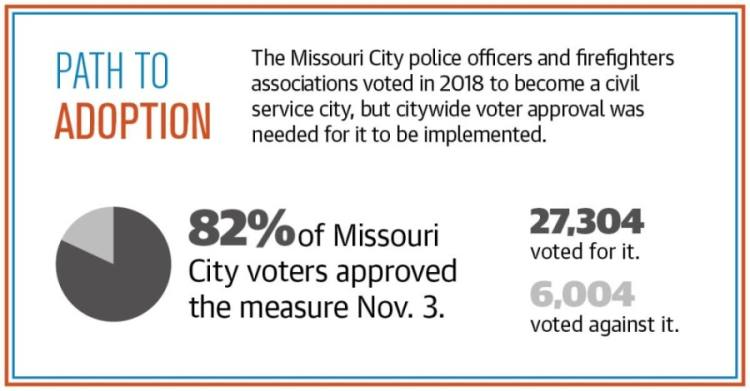 (Sources: Missouri City Police Association, Fort Bend County/Community Impact Newspaper)