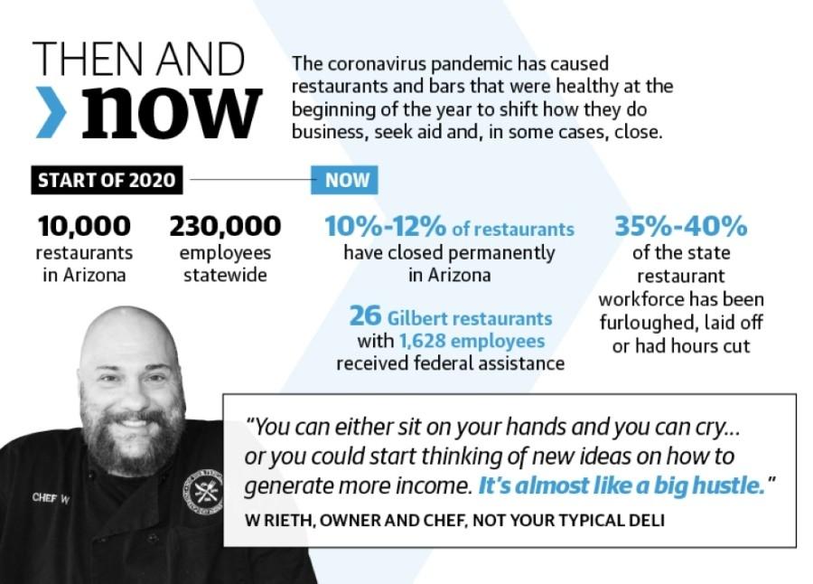 Sources: Arizona Restaurant Association, U.S. Small Business Administration/Community Impact Newspaper