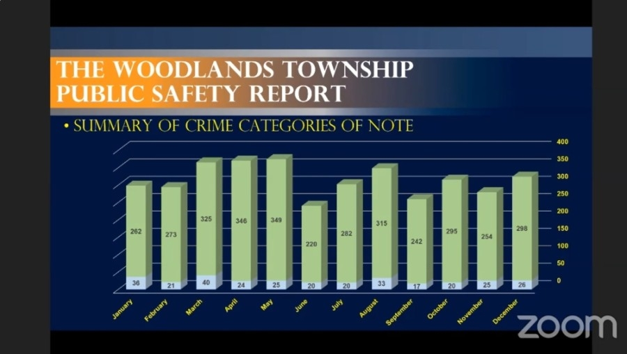 Capt. Tim Holifield presented law enforcement statistics for 2020 in a Zoom videoconference meeting with The Woodlands Township board of directors Jan. 27. (Screenshot via The Woodlands Township)