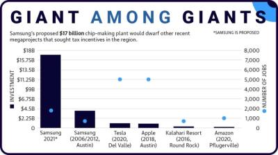 Samsung's proposed $17 billion chip-making plant would dwarf other recent megaprojects that sought tax incentives in the region.
