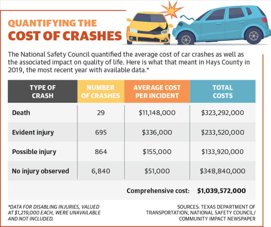 The annual economic impact of car wrecks in Hays County could reach as high as $164 million. However, the comprehensive cost, or lifetime impact, of a year of car wrecks in Hays County could exceed $1 billion. (Texas Department of Transportation, National Safety Council/Community Impact Newspaper).