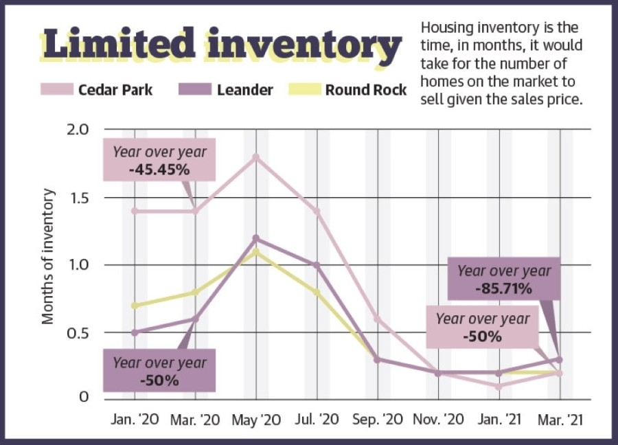 The Central Texas housing market has seen a record-breaking year despite the coronavirus pandemic. (Community Impact Newspaper Staff)