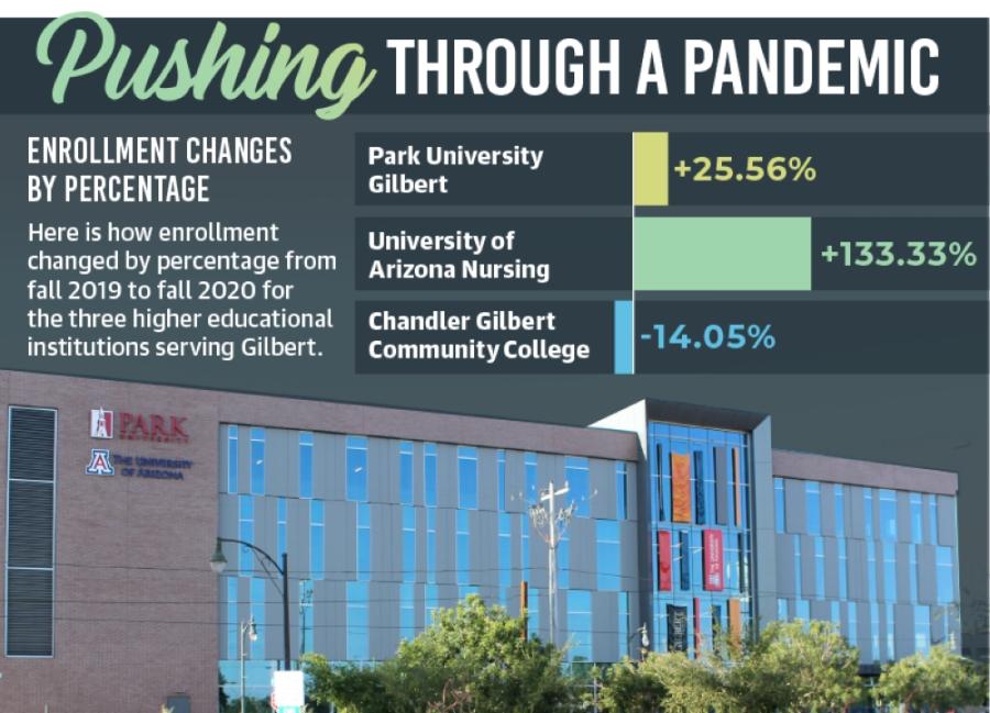 (Sources: Park University Gilbert, University of Arizona, Chandler Gilbert Community College/Community Impact Newspaper) (Photo by Tom Blodgett/Community Impact Newspaper)