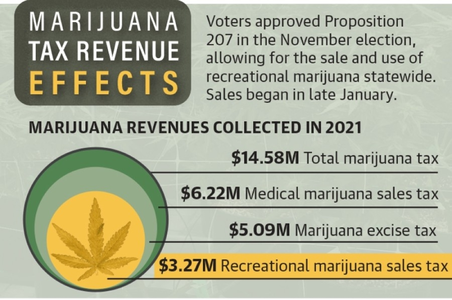 (Source: Arizona Department of Revenue/Community Impact Newspaper)