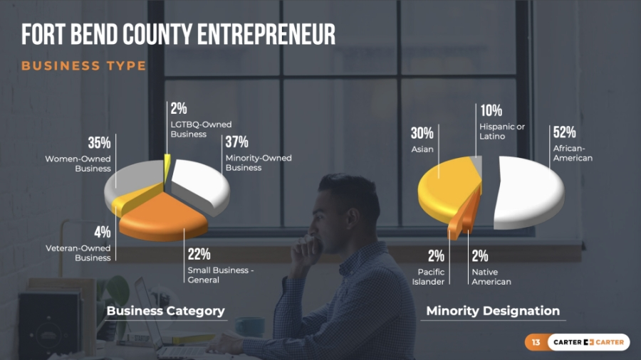 As of March 31, a total of 686 businesses have participated in the Fort Bend County Entrepreneur initiative. (Courtesy Carter Brothers)