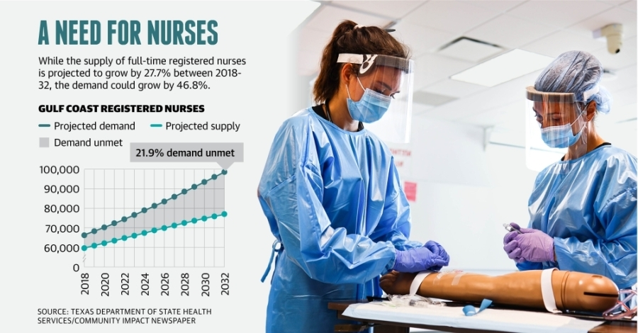 University of Houston at Sugar Land nursing students train in simulation facilities, which offer hands-on clinical simulation training in a realistic environment. (Courtesy University of Houston College of Nursing)