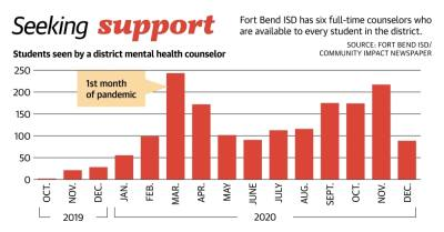 Graphic by Chase Brooks/Community Impact Newspaper