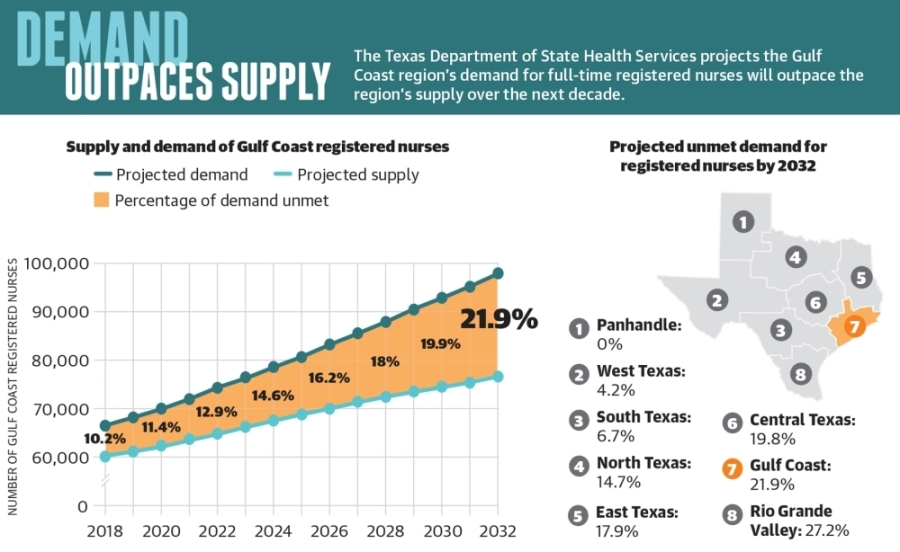 The Texas Department of State Health Services projects the Gulf Coast region's demand for full-time registered nurses will outpace the region's supply over the next decade. (Ronald Winters/Community Impact Newspaper)