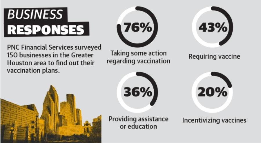 A survey conducted in January and February by PNC Financial Services, a bank holding company and financial services corporation, found that more than 40% of the 150 small- to medium-sized businesses surveyed in the Greater Houston area plan to require employees to be vaccinated.
