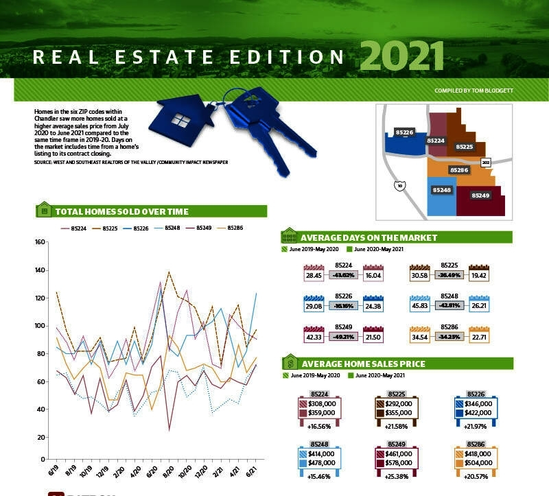 A snapshot of Chandler's real estate market over the last 12 months. (Community Impact Newspaper)
