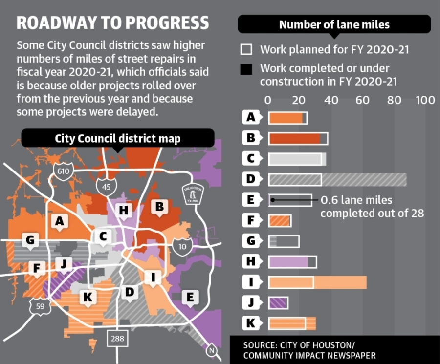 Some City Council districts saw higher numbers of miles of street repairs in fiscal year 2020-21, which officials said is because older projects rolled over from the previous year and because some projects were delayed.