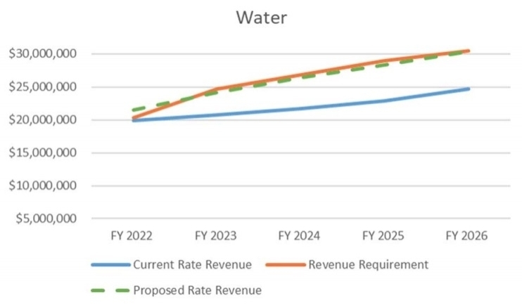 Factors for the new projected rates include debt service, inflation, the city's capital improvement plan and water reserves. (Courtesy city of Pflugerville)