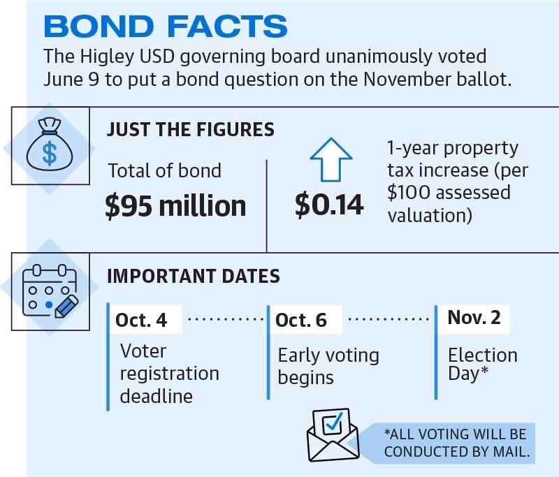 Higley bond facts