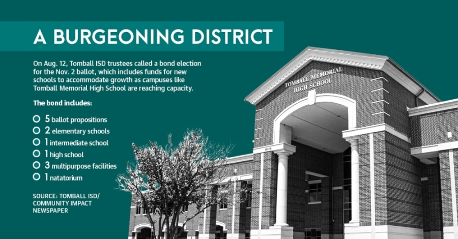 The largest bond the school district has ever called, the 2021 bond package is more than double the $275 million bond voters approved in November 2017, according to district information. (Chandler France/Community Impact Newspaper)