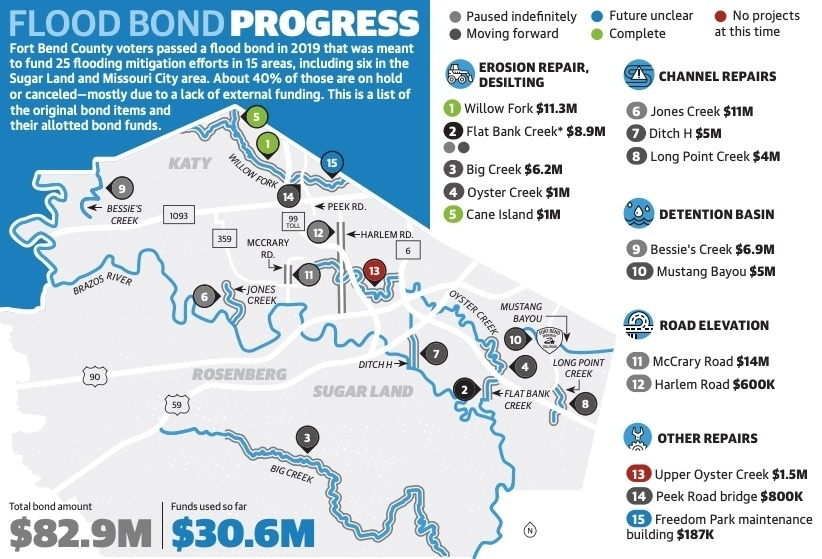 Source: Fort Bend County/Community Impact Newspaper. *The Flat Bank Creek project consisted of two parts: a flood mitigation structure and an erosion repair project. The erosion repair project secured funding, but the flood mitigation structure did not.