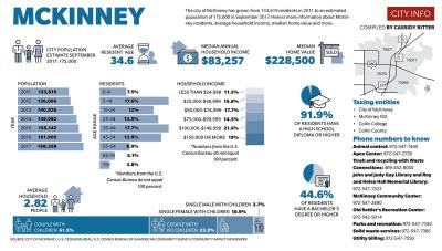 The city of McKinney has grown from 133,619 residents in 2011 to an estimated population of 175,000 in September 2017.