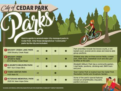 Here is a guide to several major city-managed parks in Cedar Park. Only those designated as u201ccommunityu201d parks by the city are included.