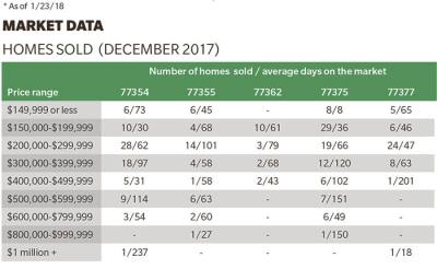 See how many homes sold in Tomball and Magnolia ZIP codes in December.