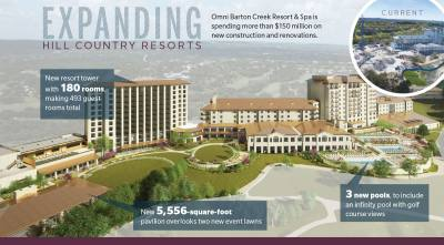 A rendering of the expanded Omni Barton Creek Resort & Spa