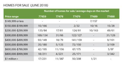 Homes for sale  (June 2018)