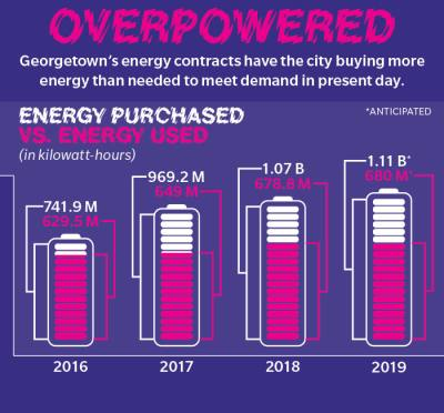 Georgetownu2019s energy contracts have the city buying more energy than needed to meet demand in present day.