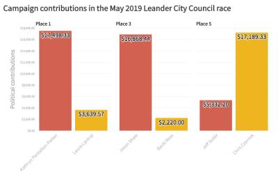 This chart shows the amount of money raised by each candidate in the Leander City Council May 2019 election.