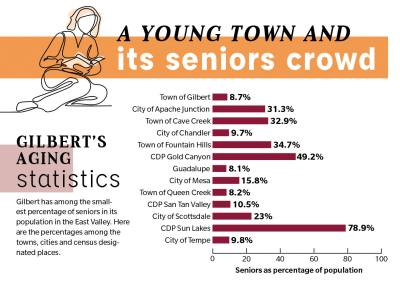 Gilbert has among the smallest percentage of seniors in its population in the East Valley. Here are the percentages among the towns, cities and census designated places.