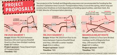 Two projects in the Tomball and Magnolia areas were not recommended for funding by the Houston-Galveston Area Councilu2019s Transportation Policy Council this spring, which may put construction timelines on hold depending on funding opportunities, said Alan Clark, the H-GAC director of transportation planning.