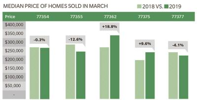Find the median price of homes sold in each Tomball and Magnolia area ZIP code.